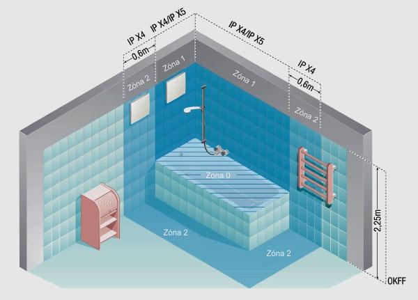 ventilace vlhkých prostor